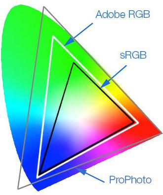 RGB färgrymd - Ad Art