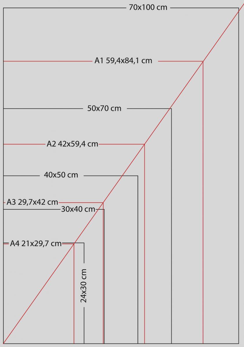 A-format vs fotoformat